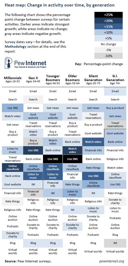 Pew 2010 Internet Usage